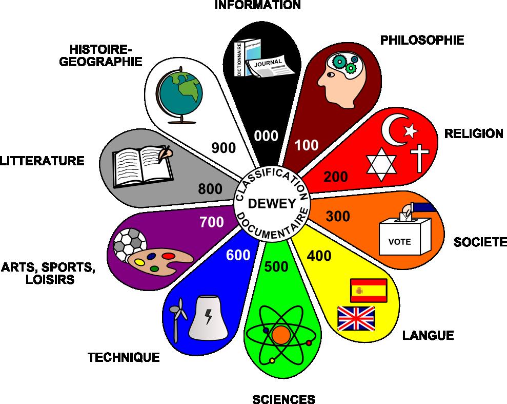 Affiche Le Classement Des Documentaires Dewey Fenetresur
