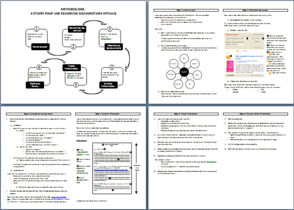 Fiche methodologie de la recherche d'information en 6 étapes