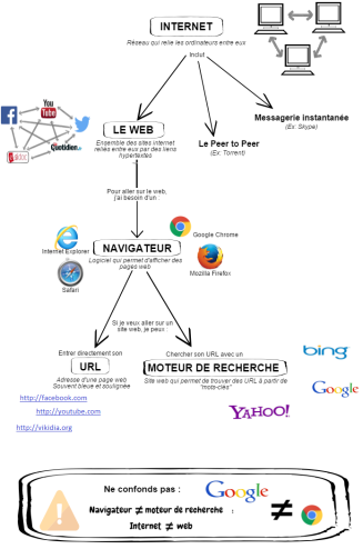 Infographie : vocabulaire du web L.E. moulin, L. Tremblay