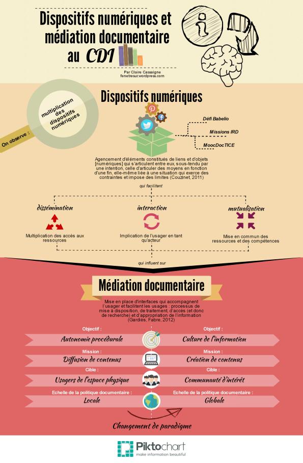 infographie : renouvellement de la mediation documentaire  par dispositifs numeriques des cdi, par Claire Cassaigne