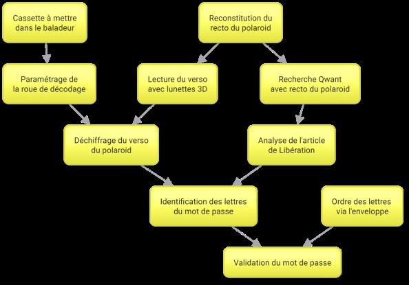 scenario_diagramme
